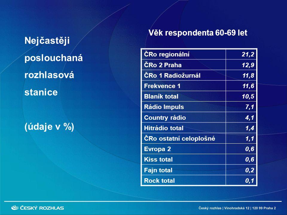 ČRo regionální21,2 ČRo 2 Praha12,9 ČRo 1 Radiožurnál11,8 Frekvence 111,6 Blaník total10,5 Rádio Impuls7,1 Country rádio4,1 Hitrádio total1,4 ČRo ostatní celoplošné1,1 Evropa 20,6 Kiss total0,6 Fajn total0,2 Rock total0,1 Nejčastěji poslouchaná rozhlasová stanice (údaje v %) Věk respondenta 60-69 let
