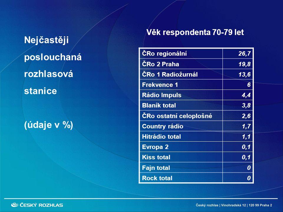 ČRo regionální26,7 ČRo 2 Praha19,8 ČRo 1 Radiožurnál13,6 Frekvence 16 Rádio Impuls4,4 Blaník total3,8 ČRo ostatní celoplošné2,6 Country rádio1,7 Hitrádio total1,1 Evropa 20,1 Kiss total0,1 Fajn total0 Rock total0 Nejčastěji poslouchaná rozhlasová stanice (údaje v %) Věk respondenta 70-79 let