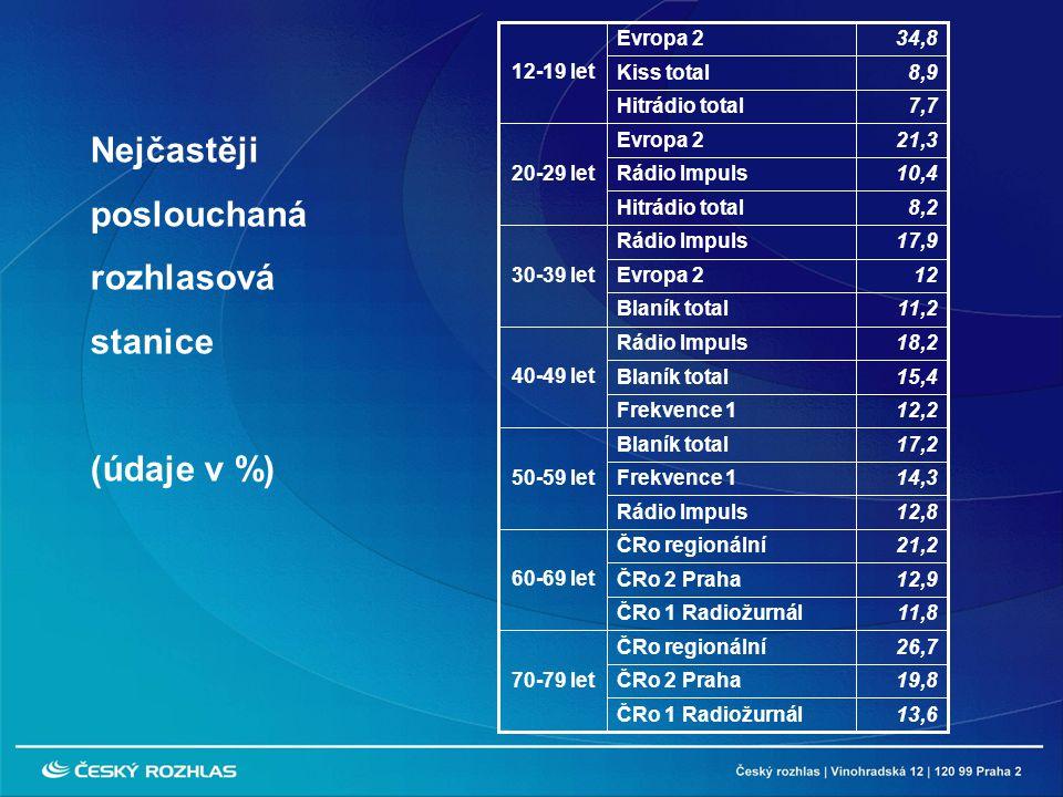 Nejčastěji poslouchaná rozhlasová stanice (údaje v %) 34,8Evropa 2 12-19 let 13,6ČRo 1 Radiožurnál 19,8ČRo 2 Praha 26,7ČRo regionální 70-79 let 11,8ČRo 1 Radiožurnál 12,9ČRo 2 Praha 21,2ČRo regionální 60-69 let 12,8Rádio Impuls 14,3Frekvence 1 17,2Blaník total 50-59 let 12,2Frekvence 1 15,4Blaník total 18,2Rádio Impuls 40-49 let 11,2Blaník total 12Evropa 2 17,9Rádio Impuls 30-39 let 8,2Hitrádio total 10,4Rádio Impuls 21,3Evropa 2 20-29 let 7,7Hitrádio total 8,9Kiss total