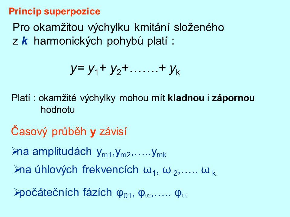 Princip superpozice Pro okamžitou výchylku kmitání složeného z k harmonických pohybů platí : y= y 1 + y 2 +…….+ y k Platí : okamžité výchylky mohou mít kladnou i zápornou hodnotu Časový průběh y závisí  na amplitudách y m1,y m2,…..y mk  na úhlových frekvencích ω 1, ω 2,…..