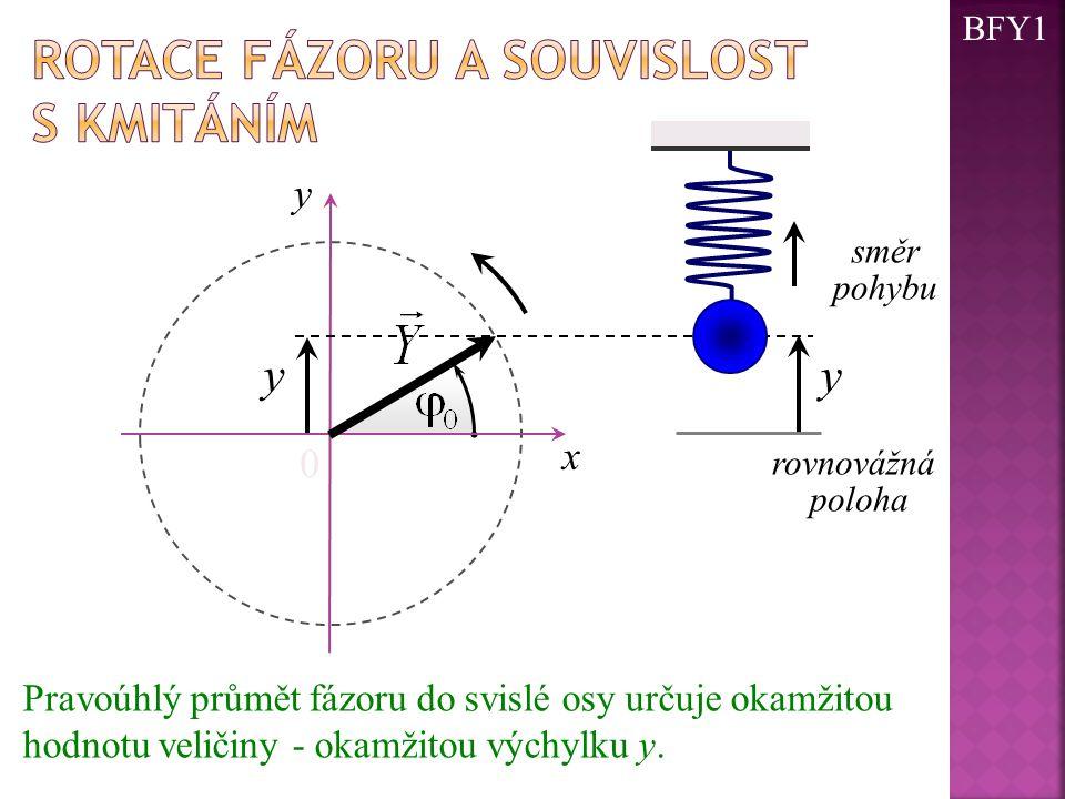 Pravoúhlý průmět fázoru do svislé osy určuje okamžitou hodnotu veličiny - okamžitou výchylku y. 0 x rovnovážná poloha y směr pohybu y y BFY1