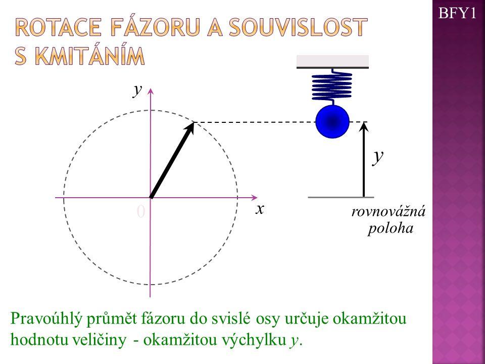 0 x y y Pravoúhlý průmět fázoru do svislé osy určuje okamžitou hodnotu veličiny - okamžitou výchylku y. rovnovážná poloha BFY1