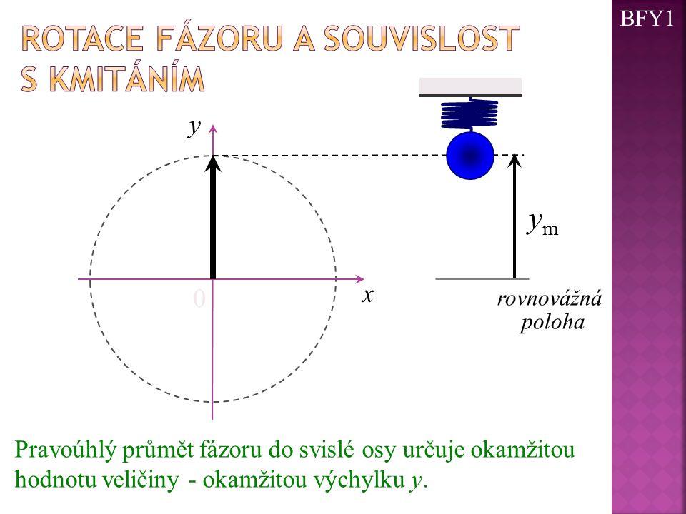 0 x ymym y Pravoúhlý průmět fázoru do svislé osy určuje okamžitou hodnotu veličiny - okamžitou výchylku y. rovnovážná poloha BFY1