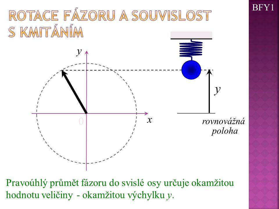 0 x y y rovnovážná poloha Pravoúhlý průmět fázoru do svislé osy určuje okamžitou hodnotu veličiny - okamžitou výchylku y. BFY1