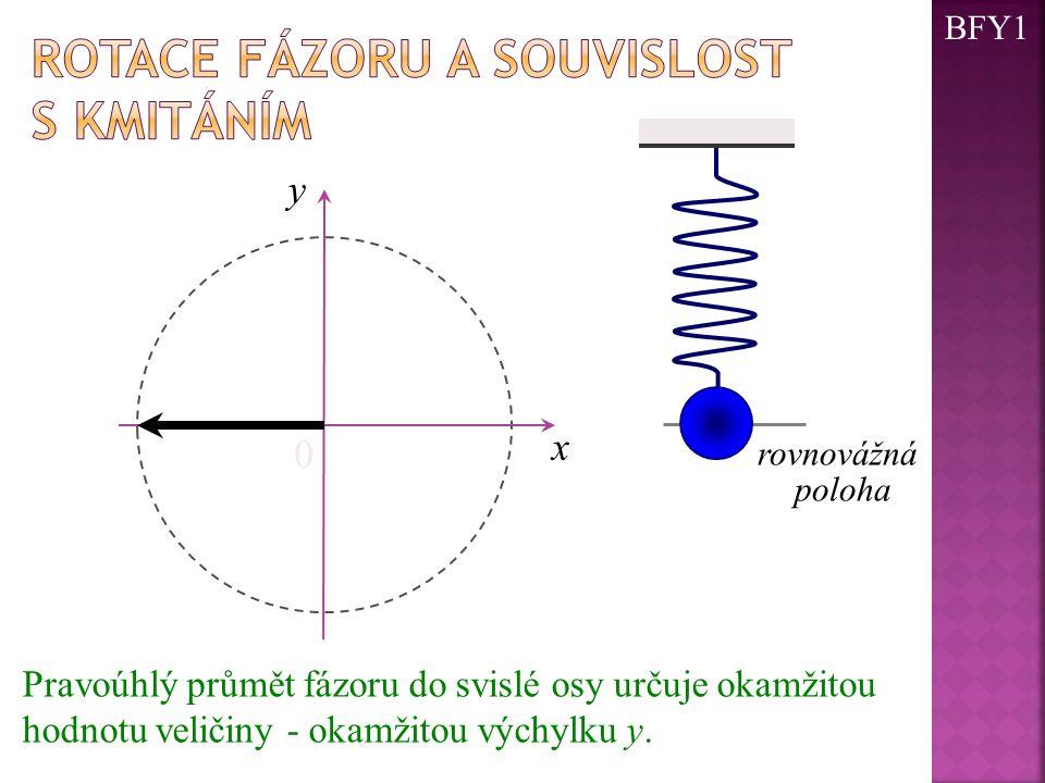 0 x y rovnovážná poloha Pravoúhlý průmět fázoru do svislé osy určuje okamžitou hodnotu veličiny - okamžitou výchylku y. BFY1
