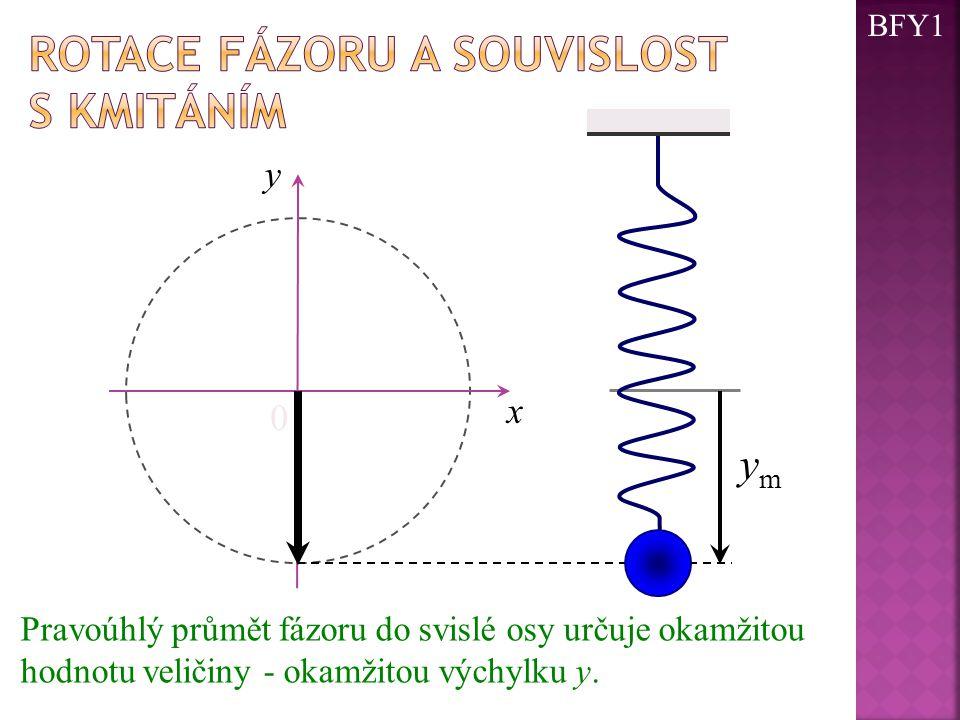 0 x ymym y Pravoúhlý průmět fázoru do svislé osy určuje okamžitou hodnotu veličiny - okamžitou výchylku y. BFY1