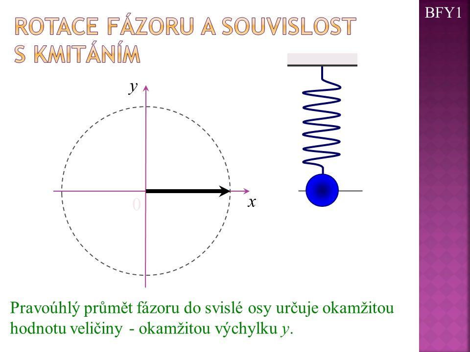 0 x y Pravoúhlý průmět fázoru do svislé osy určuje okamžitou hodnotu veličiny - okamžitou výchylku y. BFY1