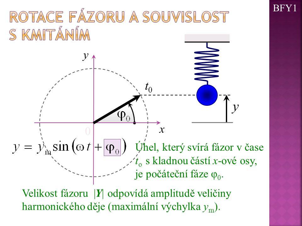 0 x y Úhel, který svírá fázor v čase t o s kladnou částí x-ové osy, je počáteční fáze φ 0. t0t0 y Velikost fázoru |Y| odpovídá amplitudě veličiny harm