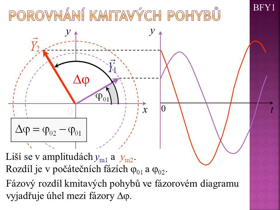 0 y x t y 0 Fázový rozdíl kmitavých pohybů ve fázorovém diagramu vyjadřuje úhel mezi fázory . Liší se v amplitudách y m1 a y m2. Rozdíl je v počáteč