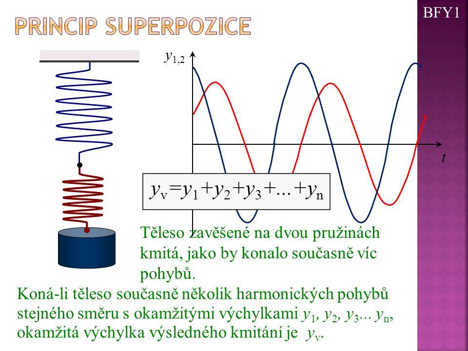 Těleso zavěšené na dvou pružinách kmitá, jako by konalo současně víc pohybů. t y 1,2 y v =y 1 +y 2 +y 3 +...+y n Koná-li těleso současně několik harmo