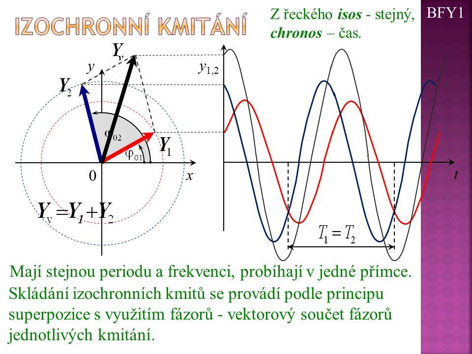 Mají stejnou periodu a frekvenci, probíhají v jedné přímce. 0 x y t y 1,2 Skládání izochronních kmitů se provádí podle principu superpozice s využitím