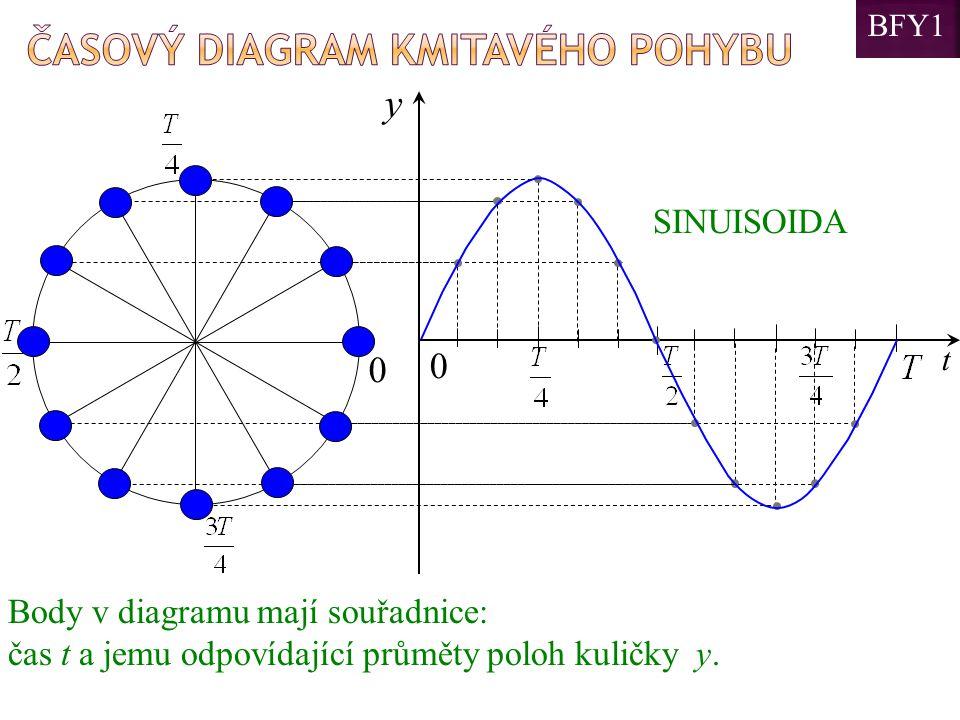 0 y t 0 Body v diagramu mají souřadnice: čas t a jemu odpovídající průměty poloh kuličky y. SINUISOIDA BFY1