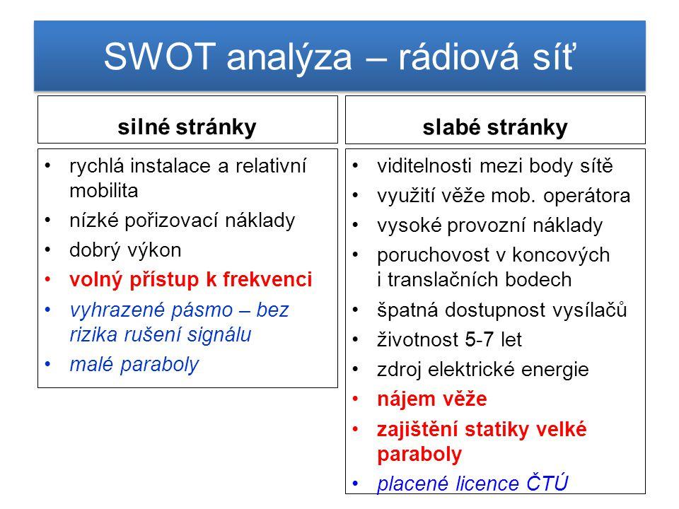 SWOT analýza – rádiová síť silné stránky rychlá instalace a relativní mobilita nízké pořizovací náklady dobrý výkon volný přístup k frekvenci vyhrazen