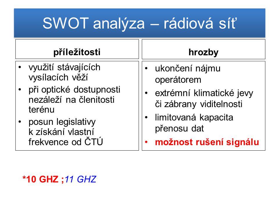 SWOT analýza – rádiová síť příležitosti využití stávajících vysílacích věží při optické dostupnosti nezáleží na členitosti terénu posun legislativy k