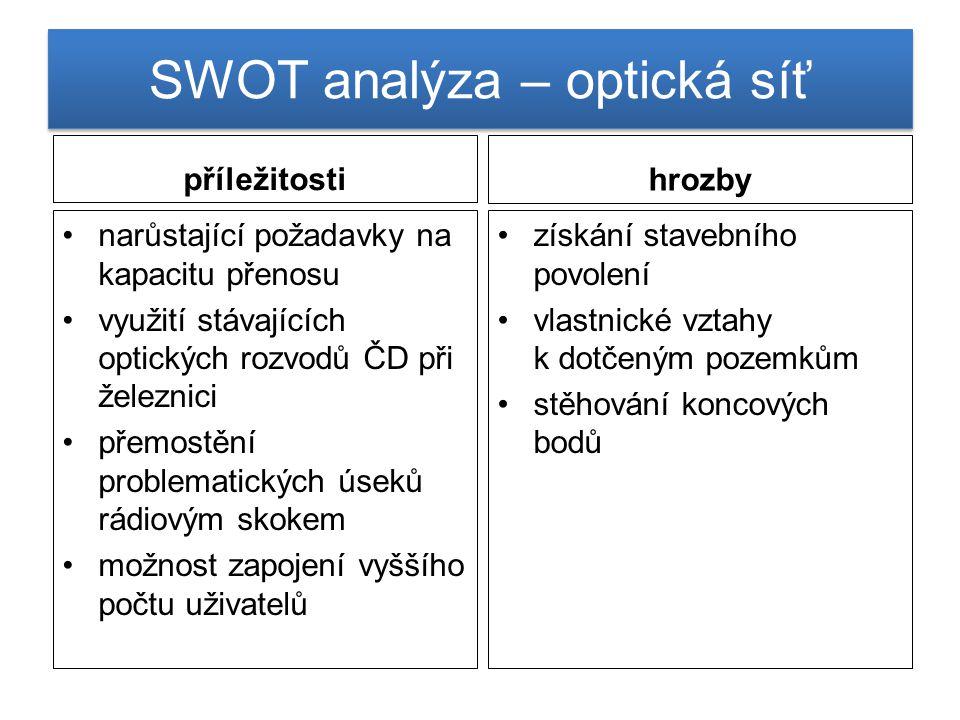 SWOT analýza – optická síť příležitosti narůstající požadavky na kapacitu přenosu využití stávajících optických rozvodů ČD při železnici přemostění pr