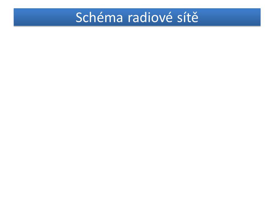 Schéma radiové sítě