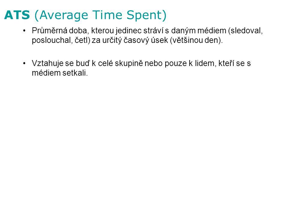 ATS (Average Time Spent) Průměrná doba, kterou jedinec stráví s daným médiem (sledoval, poslouchal, četl) za určitý časový úsek (většinou den). Vztahu