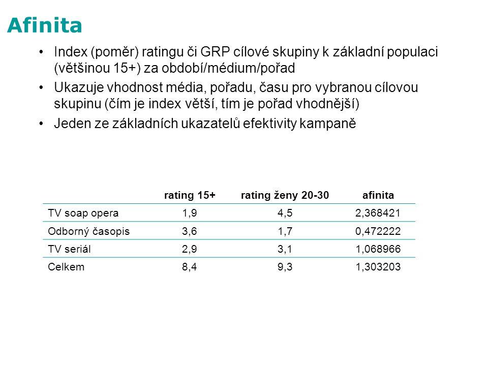 Afinita Index (poměr) ratingu či GRP cílové skupiny k základní populaci (většinou 15+) za období/médium/pořad Ukazuje vhodnost média, pořadu, času pro
