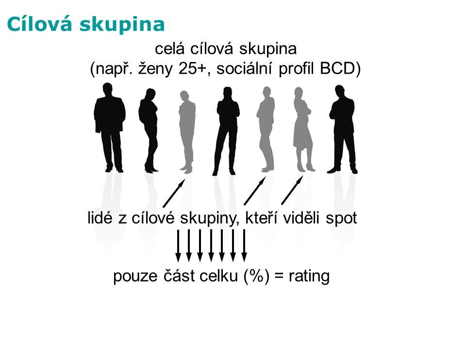 pouze část celku (%) = rating Cílová skupina celá cílová skupina (např. ženy 25+, sociální profil BCD) lidé z cílové skupiny, kteří viděli spot