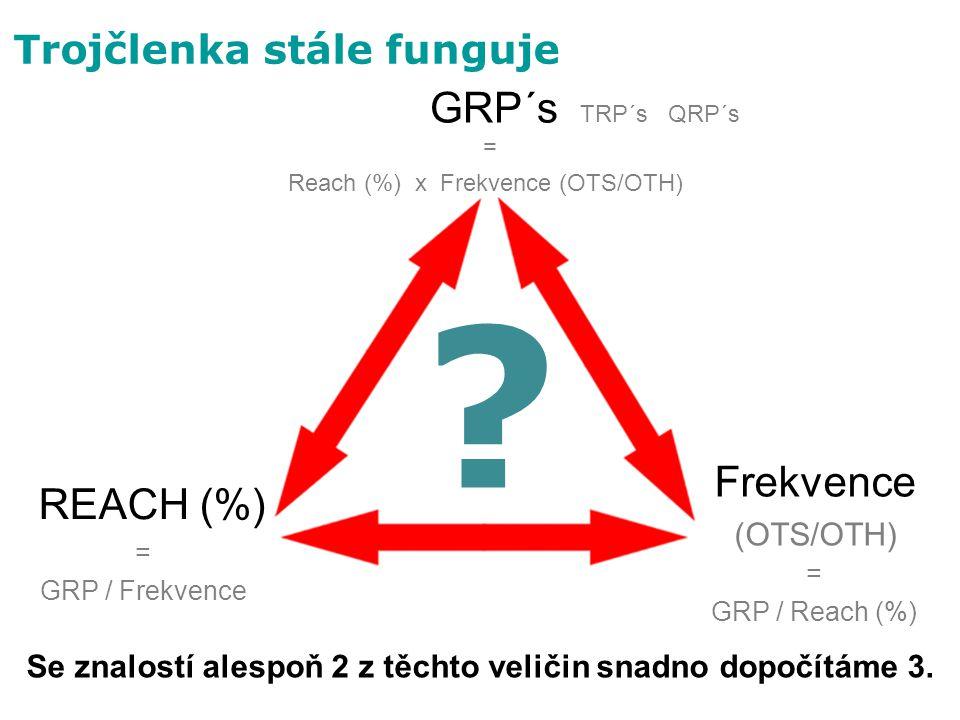 TRP´s QRP´s Frekvence (OTS/OTH) REACH (%) = Reach (%) x Frekvence (OTS/OTH) = GRP / Reach (%) = GRP / Frekvence GRP´s Se znalostí alespoň 2 z těchto v