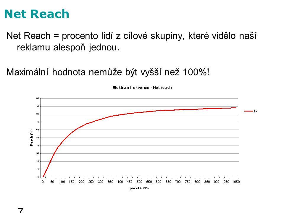 7 Net Reach Net Reach = procento lidí z cílové skupiny, které vidělo naší reklamu alespoň jednou. Maximální hodnota nemůže být vyšší než 100%!