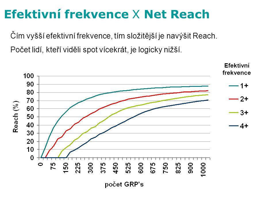 Čím vyšší efektivní frekvence, tím složitější je navýšit Reach. Počet lidí, kteří viděli spot vícekrát, je logicky nižší. Efektivní frekvence Efektivn