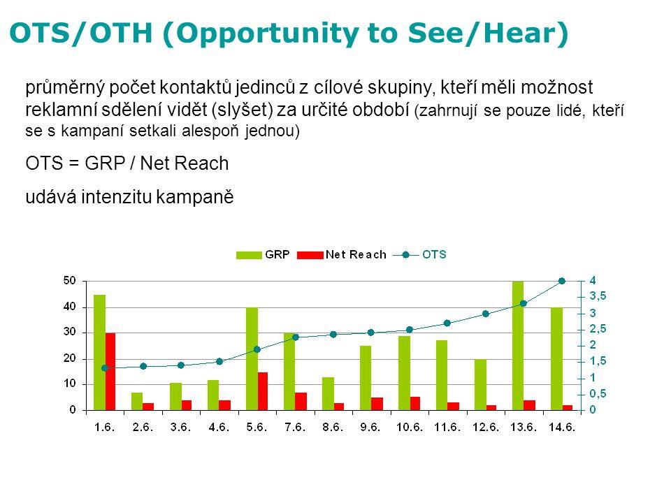 OTS/OTH (Opportunity to See/Hear) průměrný počet kontaktů jedinců z cílové skupiny, kteří měli možnost reklamní sdělení vidět (slyšet) za určité obdob
