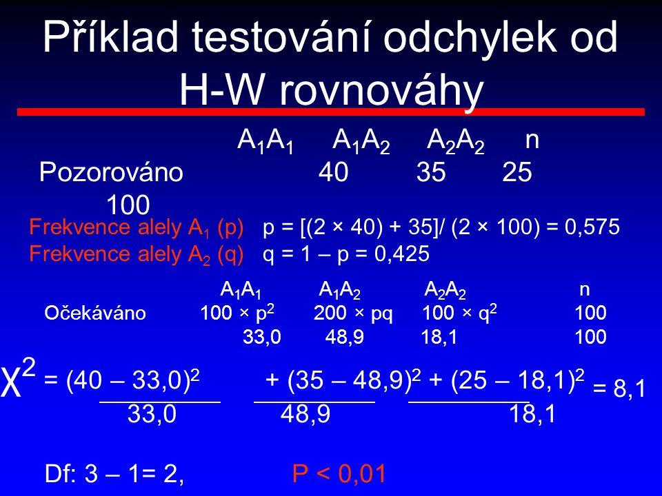 Příklad testování odchylek od H-W rovnováhy A 1 A 1 A 1 A 2 A 2 A 2 n Pozorováno 40 3525 100 Frekvence alely A 1 (p) p = [(2 × 40) + 35]/ (2 × 100) =