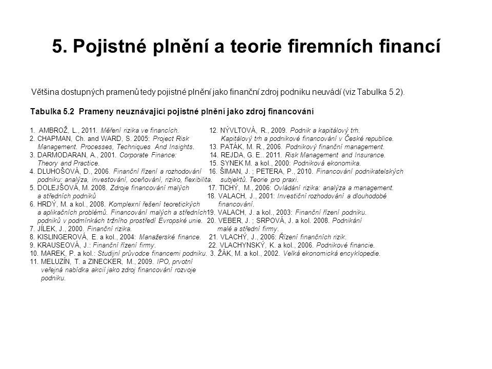 5. Pojistné plnění a teorie firemních financí Většina dostupných pramenů tedy pojistné plnění jako finanční zdroj podniku neuvádí (viz Tabulka 5.2). T