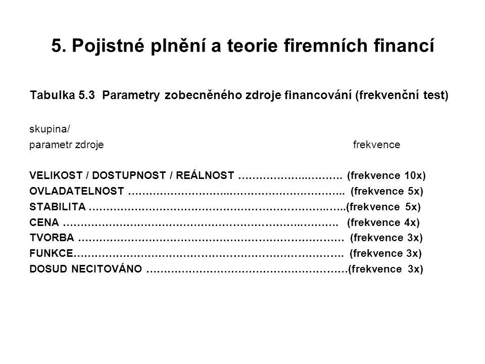 5. Pojistné plnění a teorie firemních financí Tabulka 5.3 Parametry zobecněného zdroje financování (frekvenční test) skupina/ parametr zdroje frekvenc