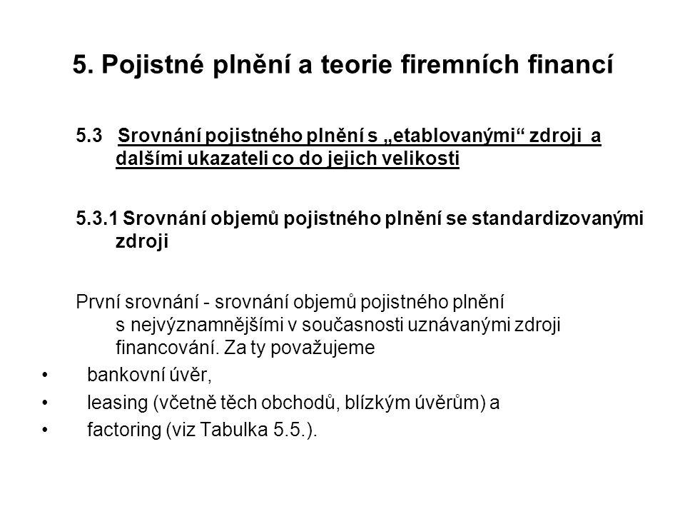 """5. Pojistné plnění a teorie firemních financí 5.3 Srovnání pojistného plnění s """"etablovanými"""" zdroji a dalšími ukazateli co do jejich velikosti 5.3.1"""