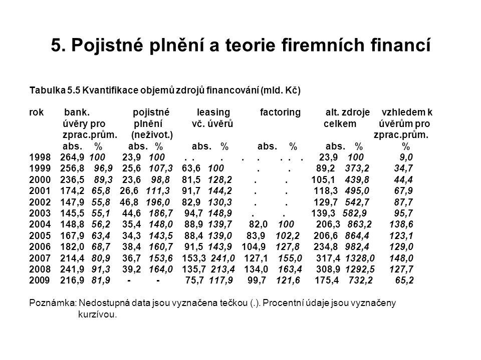 5. Pojistné plnění a teorie firemních financí Tabulka 5.5 Kvantifikace objemů zdrojů financování (mld. Kč) rok bank. pojistné leasing factoring alt. z
