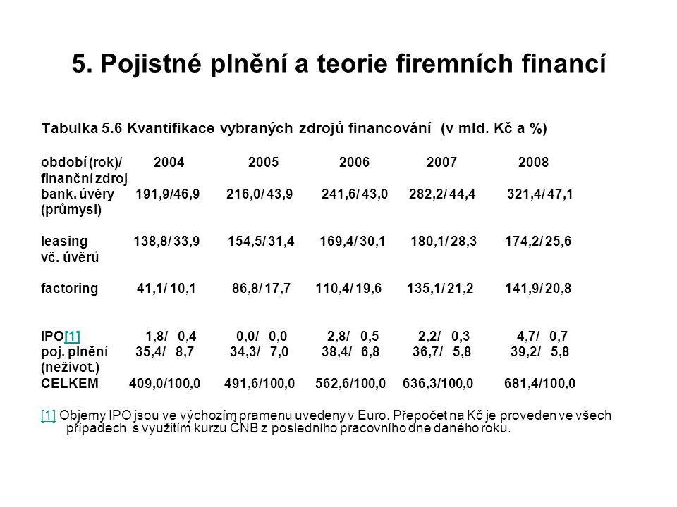 5. Pojistné plnění a teorie firemních financí Tabulka 5.6 Kvantifikace vybraných zdrojů financování (v mld. Kč a %) období (rok)/ 2004 2005 2006 2007
