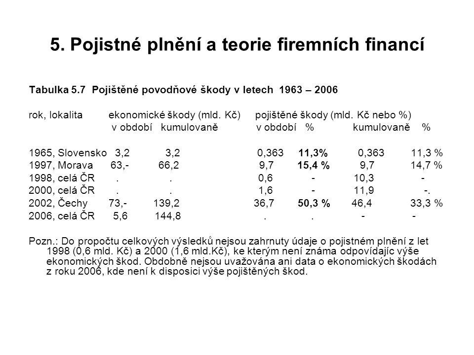 5. Pojistné plnění a teorie firemních financí Tabulka 5.7 Pojištěné povodňové škody v letech 1963 – 2006 rok, lokalita ekonomické škody (mld. Kč) poji