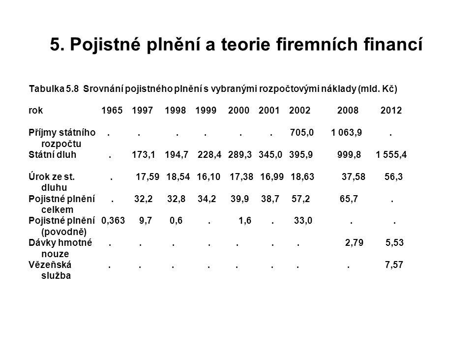 5. Pojistné plnění a teorie firemních financí Tabulka 5.8 Srovnání pojistného plnění s vybranými rozpočtovými náklady (mld. Kč) rok 1965 1997 1998 199