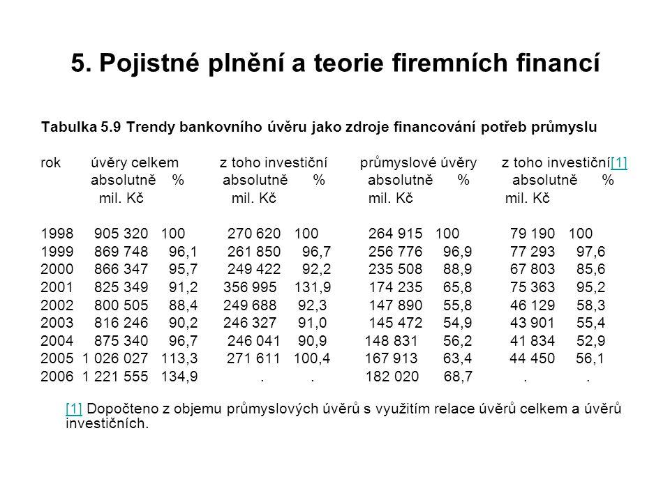 5. Pojistné plnění a teorie firemních financí Tabulka 5.9 Trendy bankovního úvěru jako zdroje financování potřeb průmyslu rok úvěry celkem z toho inve