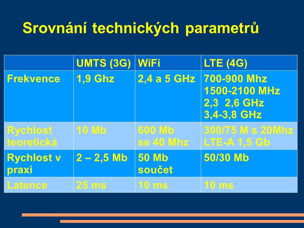 Srovnání technických parametrů UMTS (3G)WiFiLTE (4G) Frekvence1,9 Ghz2,4 a 5 GHz700-900 Mhz 1500-2100 MHz 2,3 2,6 GHz 3,4-3,8 GHz Rychlost teoretická
