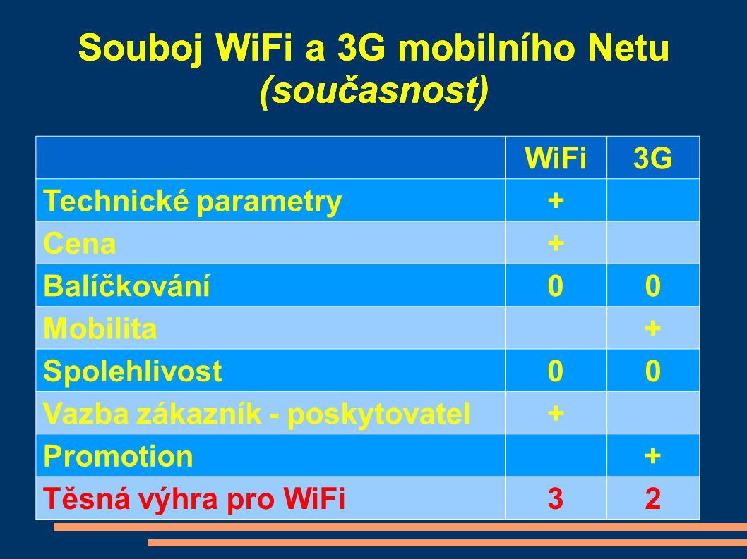 WiFi3G Technické parametry+ Cena+ Balíčkování00 Mobilita+ Spolehlivost00 Vazba zákazník - poskytovatel+ Promotion+ Těsná výhra pro WiFi32 Souboj WiFi