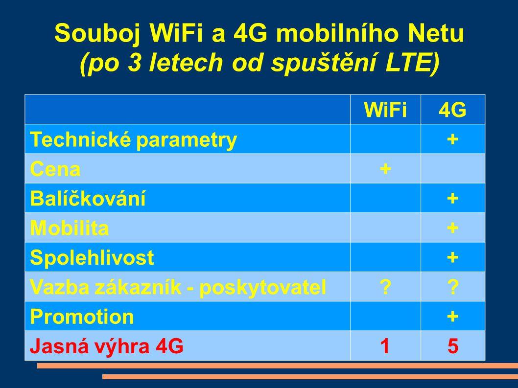 WiFi4G Technické parametry+ Cena+ Balíčkování+ Mobilita+ Spolehlivost+ Vazba zákazník - poskytovatel?? Promotion+ Jasná výhra 4G15 Souboj WiFi a 4G mo