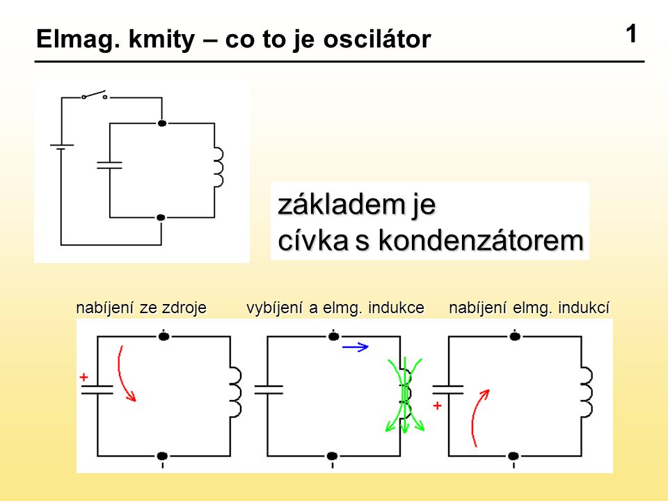 1 Elmag. kmity – co to je oscilátor nabíjení ze zdroje vybíjení a elmg. indukce nabíjení elmg. indukcí základem je cívka s kondenzátorem