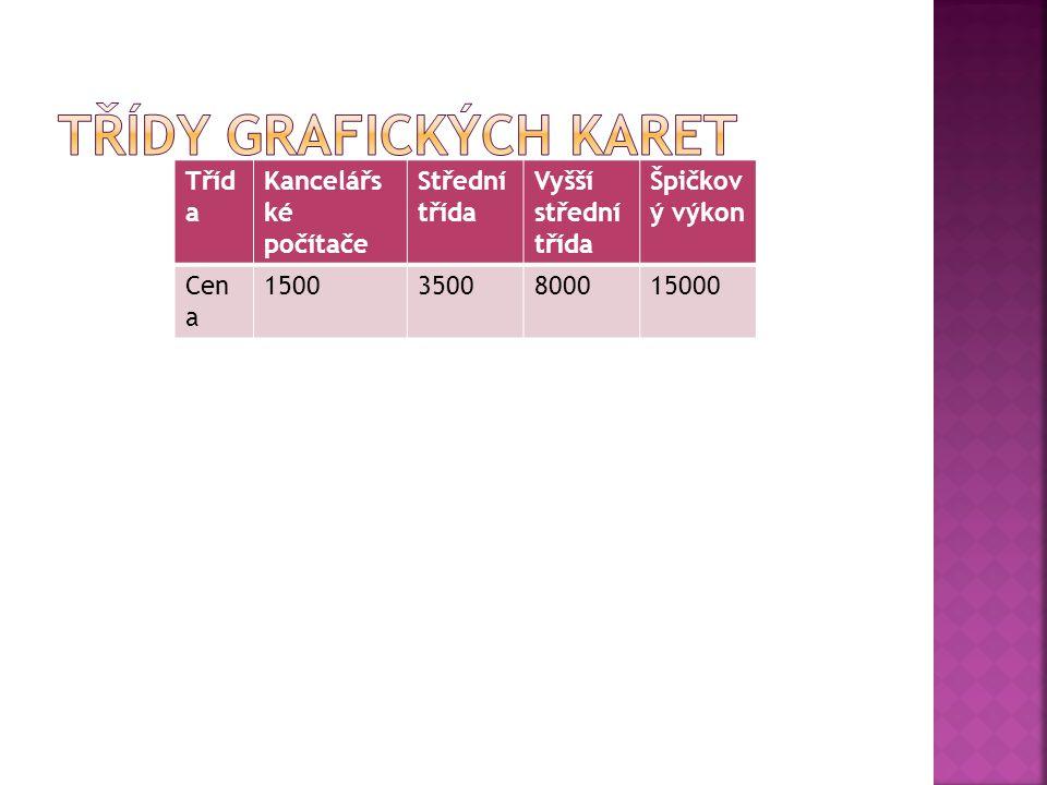Tříd a Kancelářs ké počítače Střední třída Vyšší střední třída Špičkov ý výkon Cen a 15003500800015000