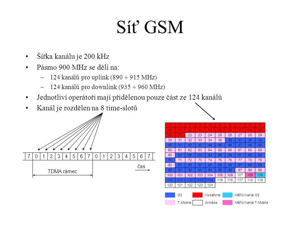 Hlasové hovory v GSM síti Skupina 26 TDMA rámců tvoří tzv.