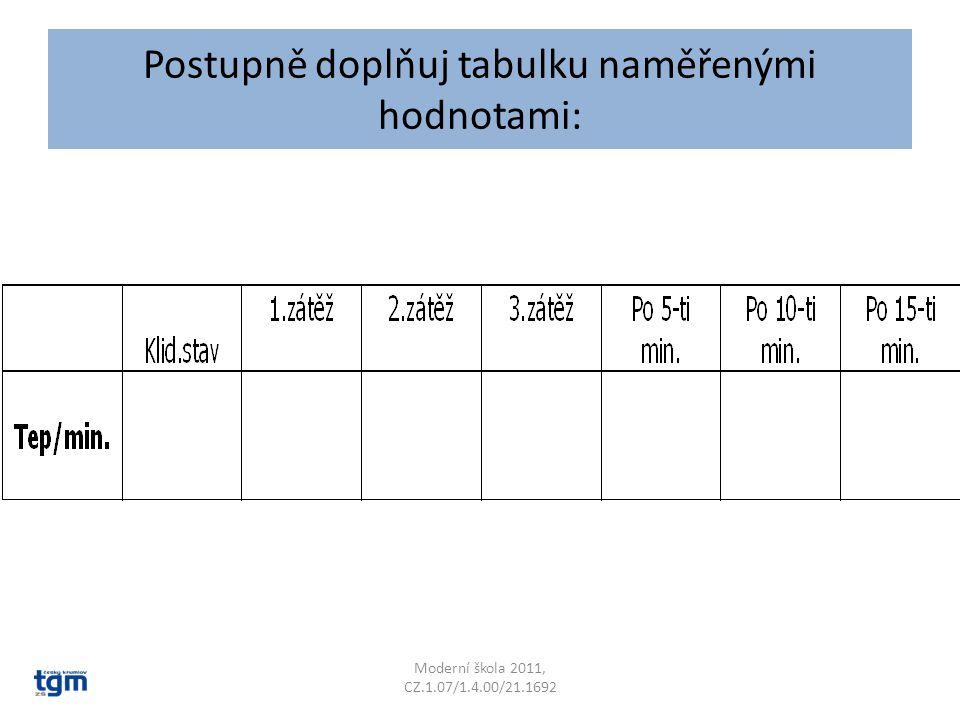 Postupně doplňuj tabulku naměřenými hodnotami: Moderní škola 2011, CZ.1.07/1.4.00/21.1692
