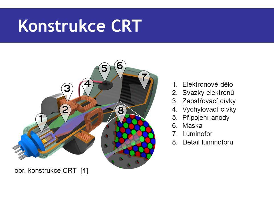 Konstrukce CRT 1.Elektronové dělo 2.Svazky elektronů 3.Zaostřovací cívky 4.Vychylovací cívky 5.Připojení anody 6.Maska 7.Luminofor 8.Detail luminoforu