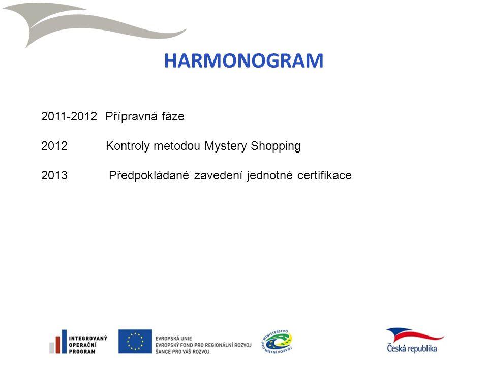 HARMONOGRAM 2011-2012 Přípravná fáze 2012 Kontroly metodou Mystery Shopping 2013 Předpokládané zavedení jednotné certifikace