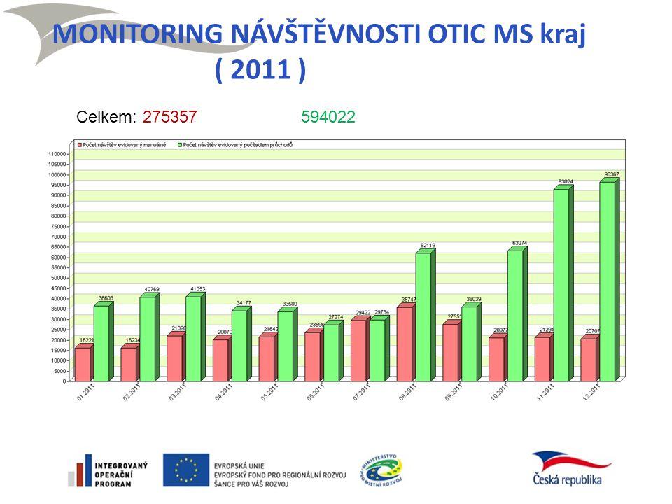 MONITORING NÁVŠTĚVNOSTI OTIC MS kraj ( 2011 ) Celkem: 275357 594022