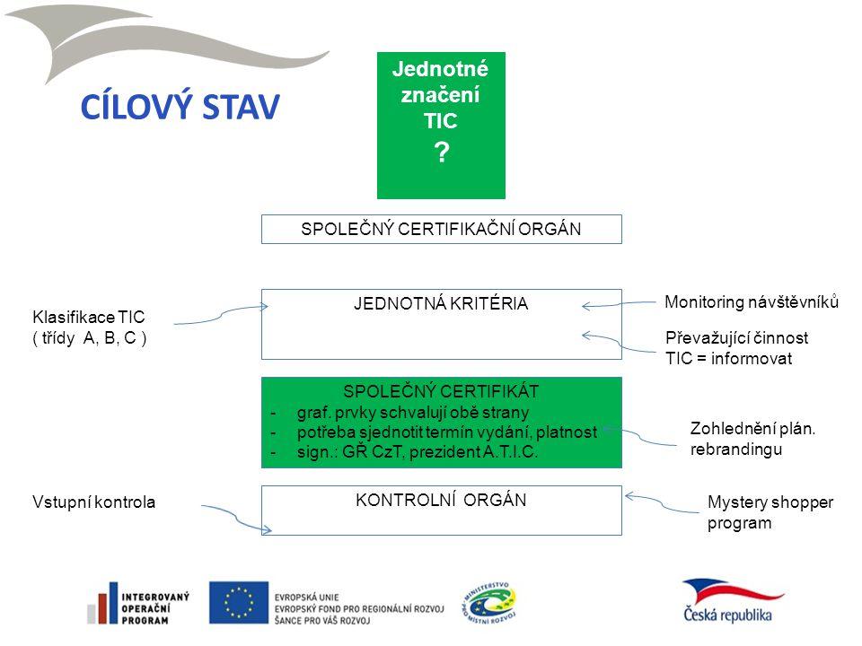 Nezávislá vstupní kontrola - Kontroloři: 2 ( reg.zást.