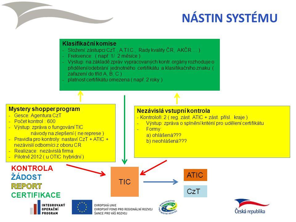 Nezávislá vstupní kontrola - Kontroloři: 2 ( reg. zást. ATIC + zást. přísl. kraje ) -Výstup: zpráva o splnění kritérií pro udělení certifikátu -Formy: