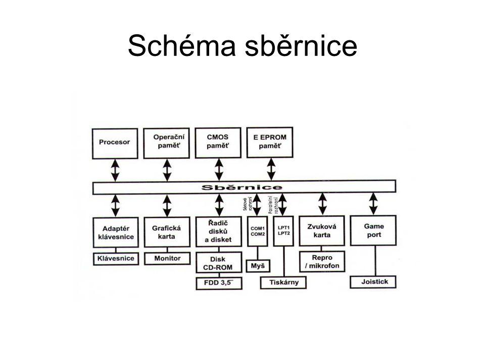 Schéma sběrnice