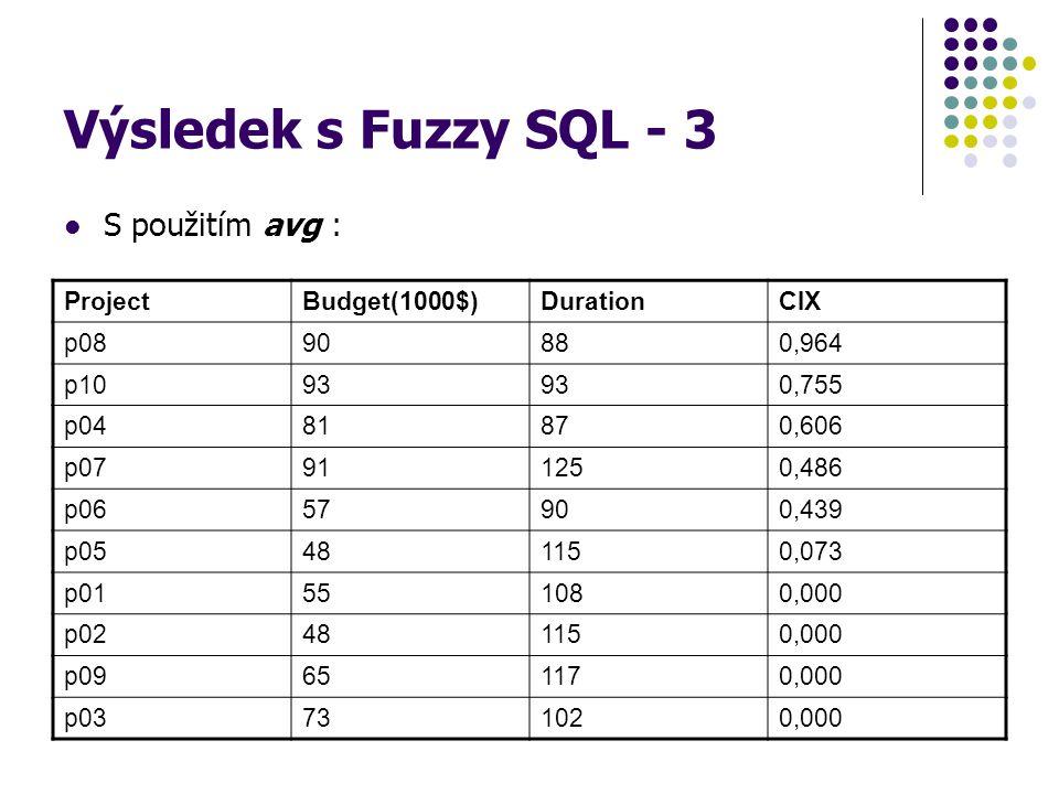 Výsledek s Fuzzy SQL - 3 S použitím avg : ProjectBudget(1000$)DurationCIX p0890880,964 p1093 0,755 p0481870,606 p07911250,486 p0657900,439 p05481150,0